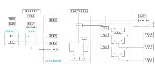 エネマンの基本システム図モデル