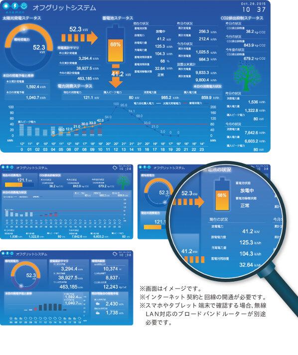 eneman見える化システムの画面イメージ